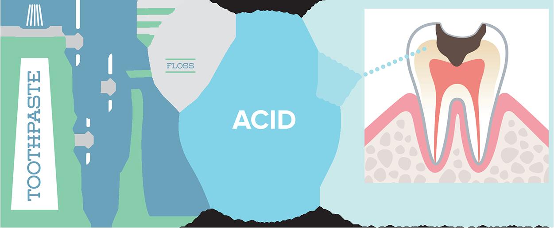 acid-cavity